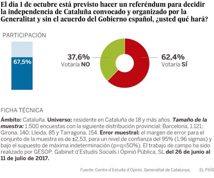 sondaggi indipendenza catalogna 2