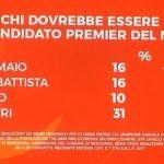 sondaggi movimento 5 stelle candidato premier
