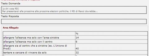 sondaggi pd - quali alleanze secondo ferrari nasi