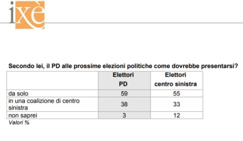 sondaggi pd - quali alleanze secondo ixè