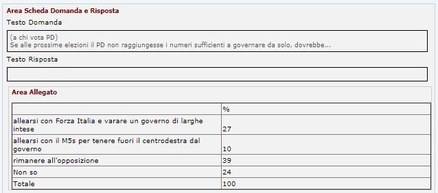 sondaggi pd - quali strategie post elezioni secondo ferrari nasi