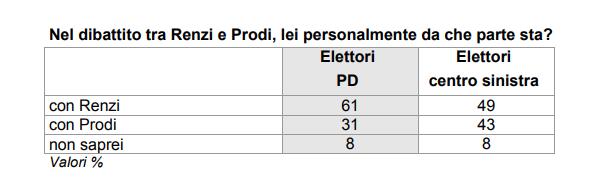 sondaggi pd - renzi contro prodi secondo ixè