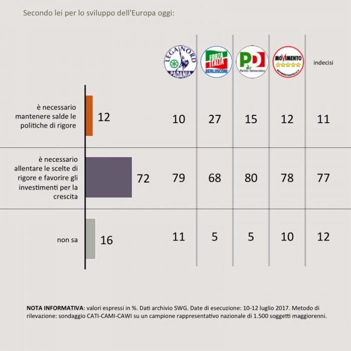 sondaggi politici fiscal compact 1A