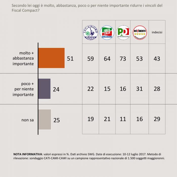 sondaggi politici fiscal compact 1B