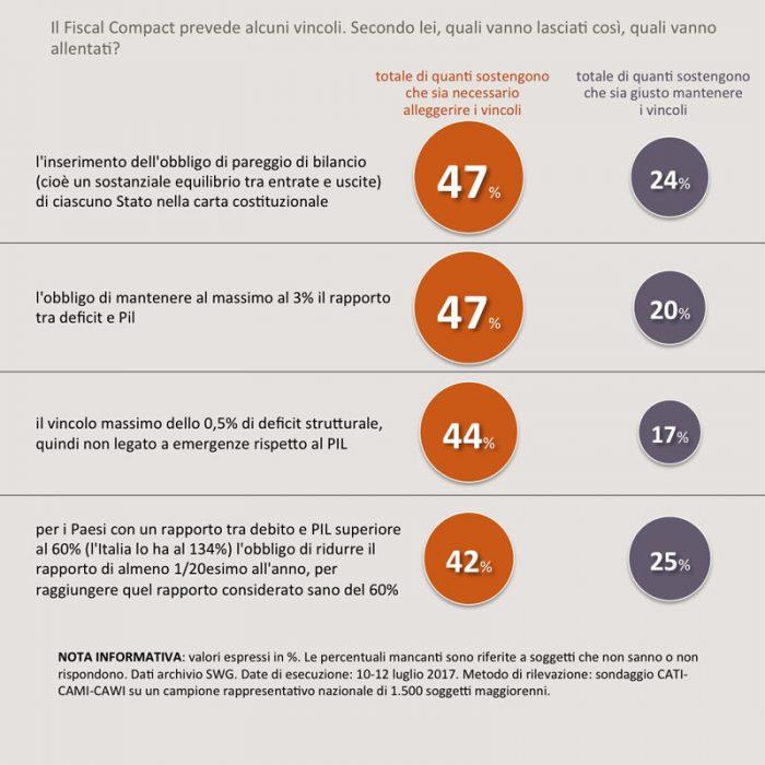 sondaggi politici fiscal compact 2A