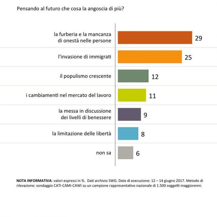 sondaggi politici futuro immigrazione