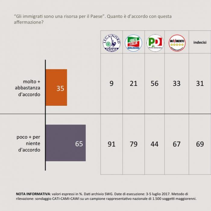 sondaggi politici immigrazione 4A