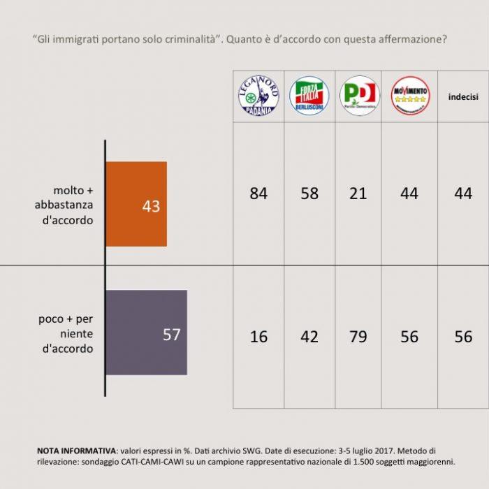 sondaggi politici immigrazione 5A