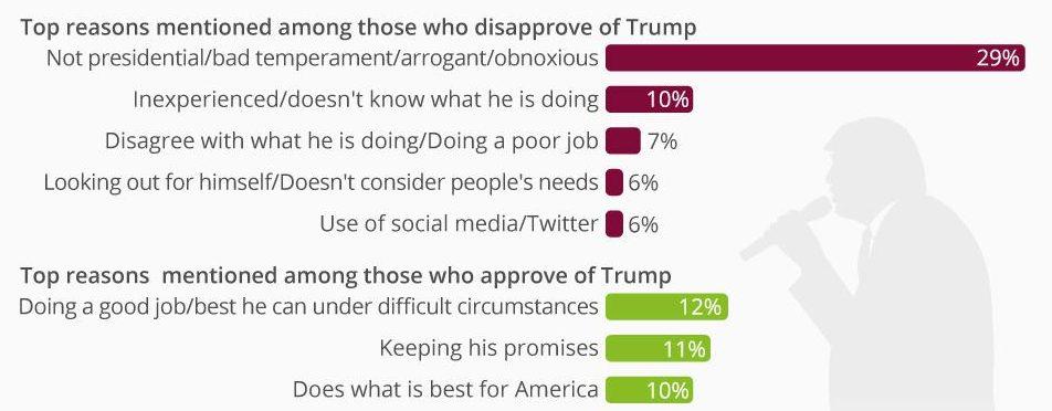 sondaggi, sondaggi trump