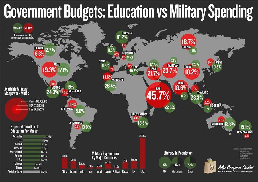 spesa per difesa