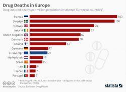 Morti per droga, è record nel Nord Europa, Italia ai minimi, le statistiche