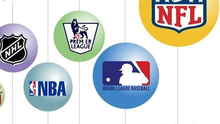 valore società sportive, valore società sportive