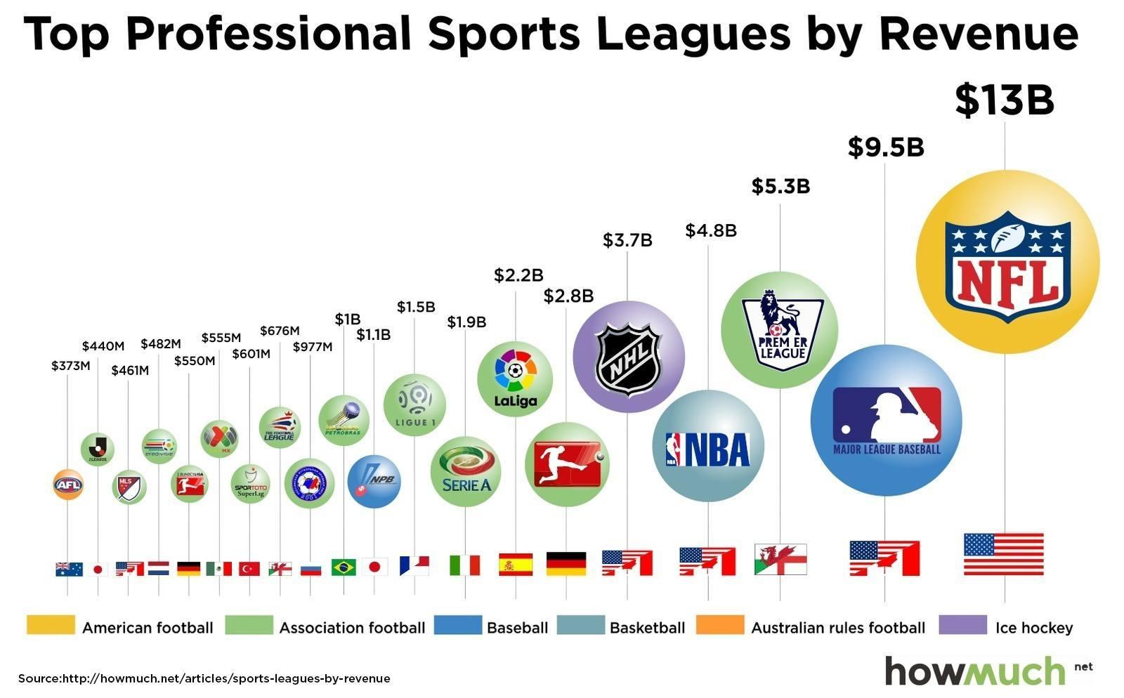valore società sportive