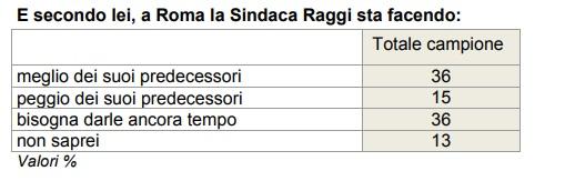 Sondaggi politici Roma