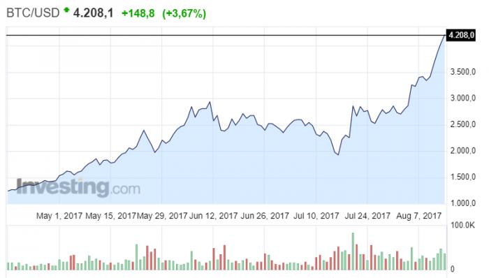 Bitcoin contro Dollaro, grafico del giorno