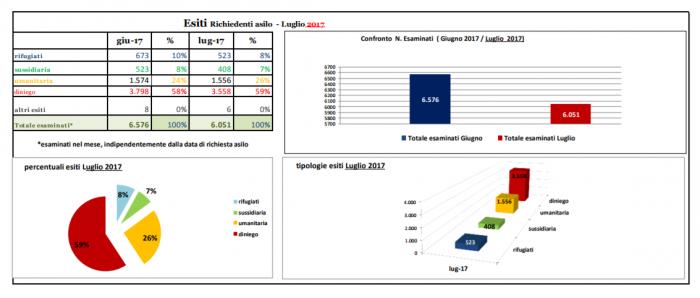 Boldrini difende Ong, esiti richieste asilo, tabella 2