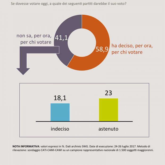 sondaggi elettorali indecisi 2