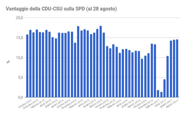 sondaggi elettorali germania - distacco tra cdu ed spd a fine agosto