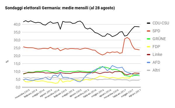 sondaggi elettorali germania - intenzioni di voto a fine agosto