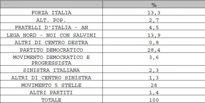 sondaggi elettorali piepoli 2 agosto