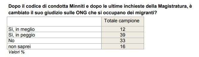 sondaggi politici Minniti 2