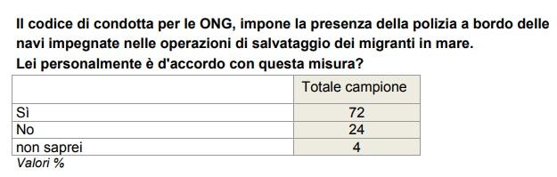 sondaggi politici ONG 2