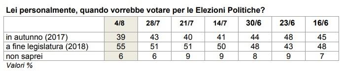 sondaggi politici elezioni anticipate