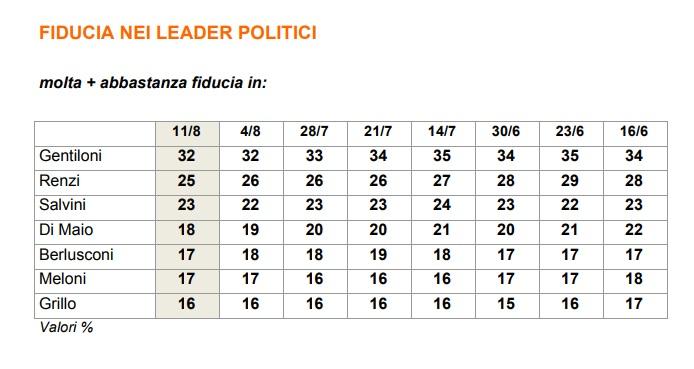 sondaggi politici fiducia governo