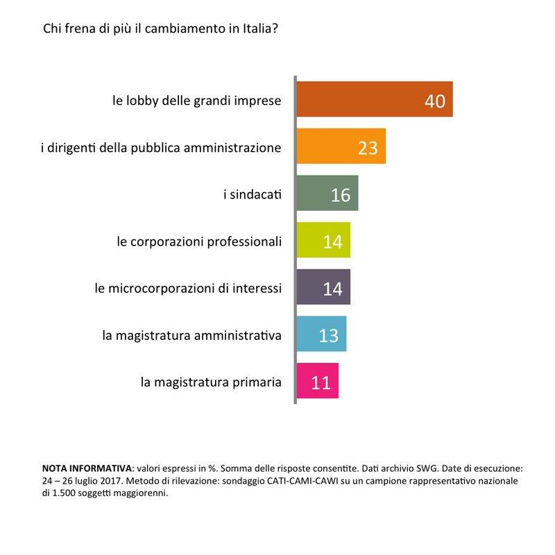 Sondaggi politici swg chi frena il cambiamento in italia for Gruppi politici italiani