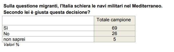 sondaggi politici immigrazione 2