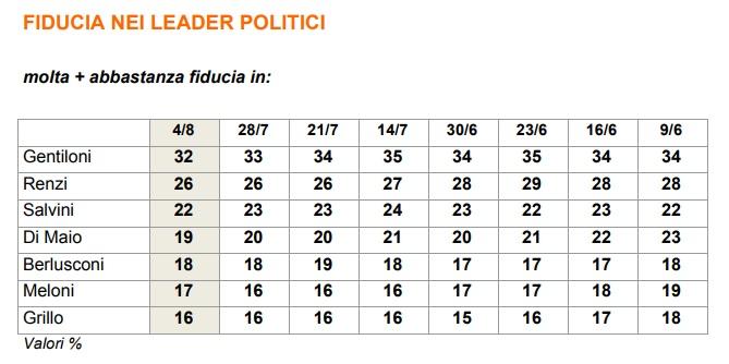 sondaggi politici ixè fiducia governo 2