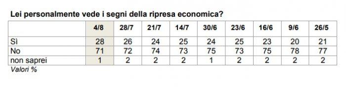 sondaggi politici ripresa economica