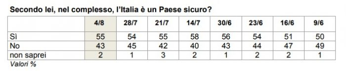 sondaggi politici sicurezza