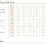 Sondaggi elettorali Ixè 11 agosto