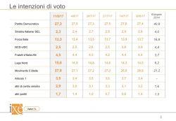 Sondaggi elettorali Ixè: PD e M5S giù. La Lega raggiunge il 15%