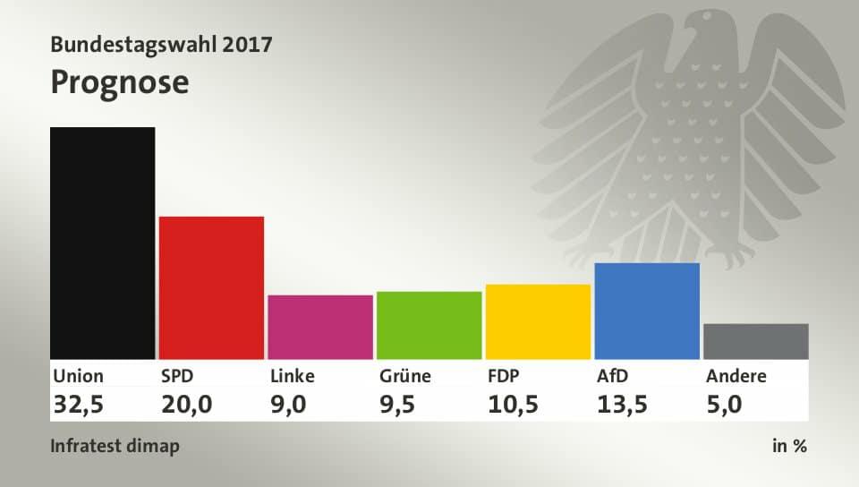 Elezioni Germania 2017, seggi