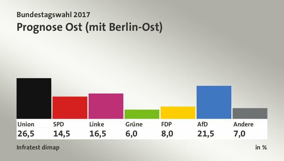 elezioni germania 2017, est