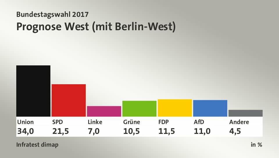 elezioni germania 2017, ovest