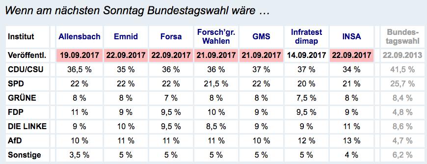 elezioni germania 2017, risultati elezioni germania