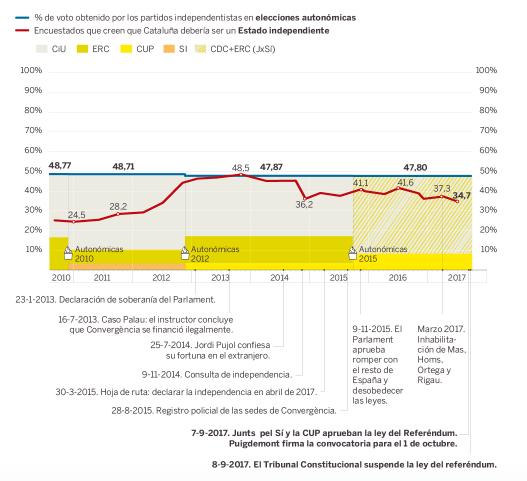 referendum catalogna