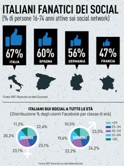 Social network, gli italiani i più fanatici in Europa