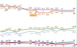 Sondaggi Lorien: M5S un punto sopra il Pd; legge elettorale: alleanze certe prima del voto