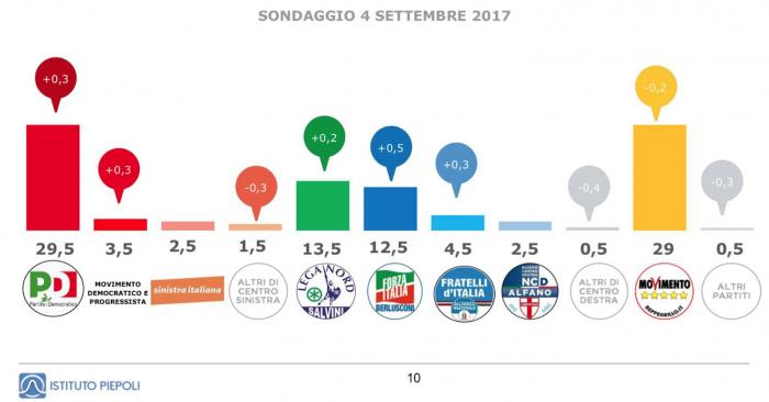Sondaggio Piepoli: PD 29,5%, M5S 29%, Lega 13,5%