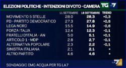 Sondaggi elettorali EMG, frenata per la Lega, su M5S e PD