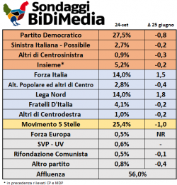 Sondaggi elettorali Bidimedia: crollano Pd e Movimento 5 Stelle
