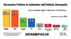Sondaggi elettorali Demopolis: crescono M5S e Pd