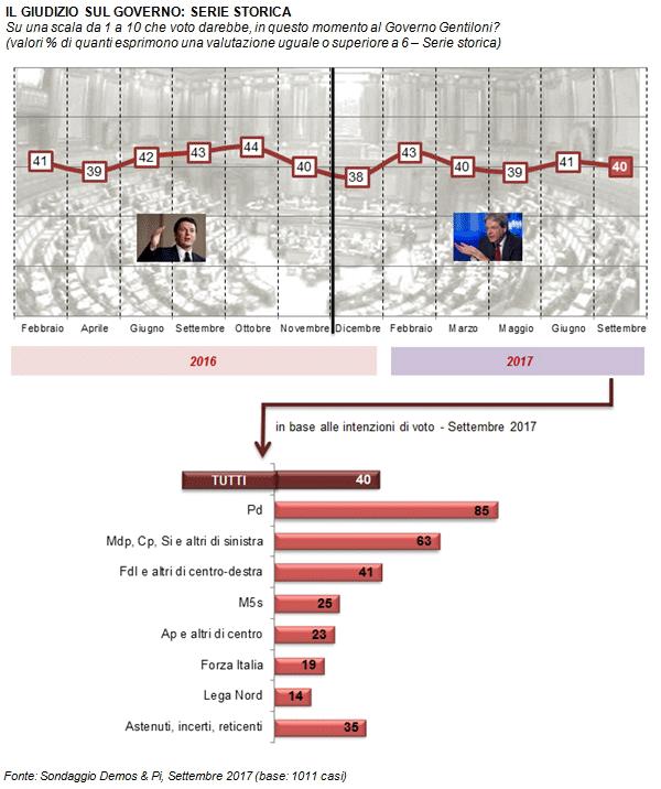sondaggi elettorali fiducia nel governo