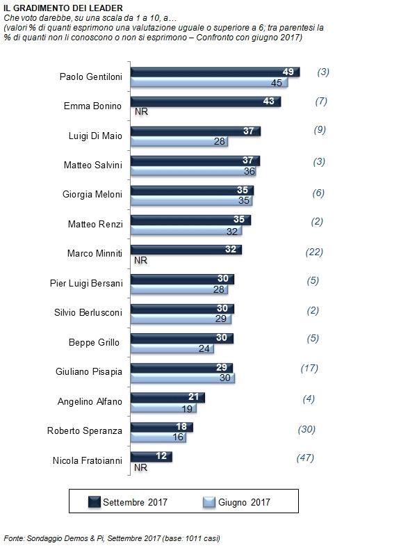 sondaggi elettorali, gradimento leader