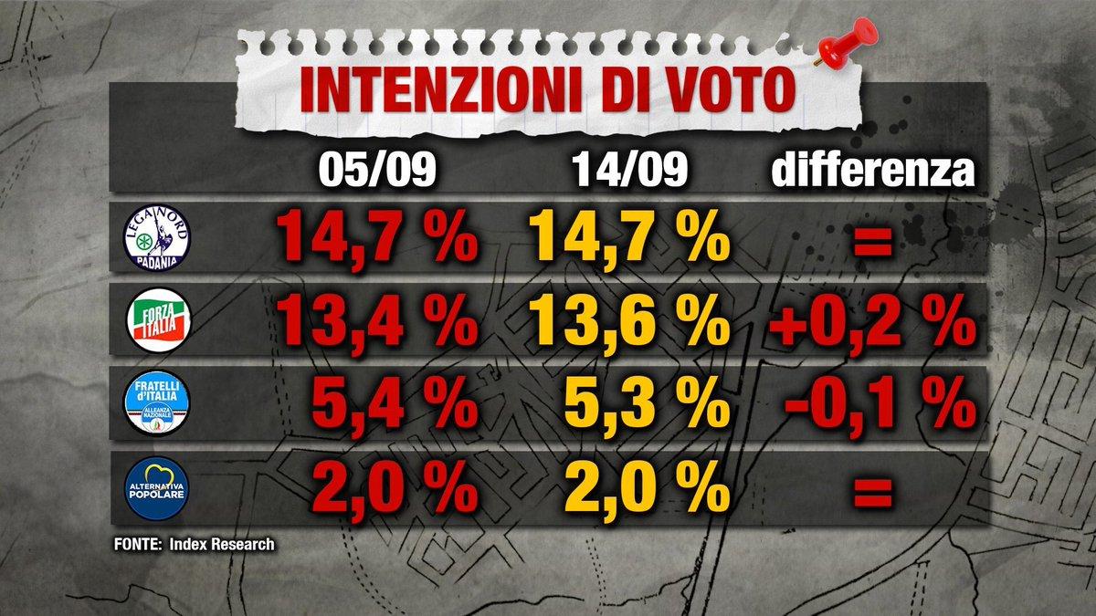sondaggi elettorali index