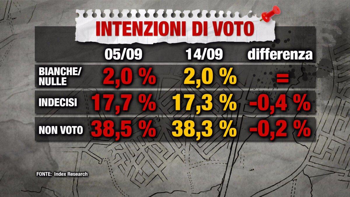 L'effetto di Maio è negativo, il Pd sorpassa M5S nei sondaggi (TABELLA)